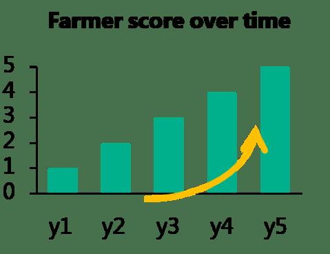 Farmer Score