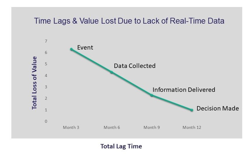 Time Lags due to lack of real time data
