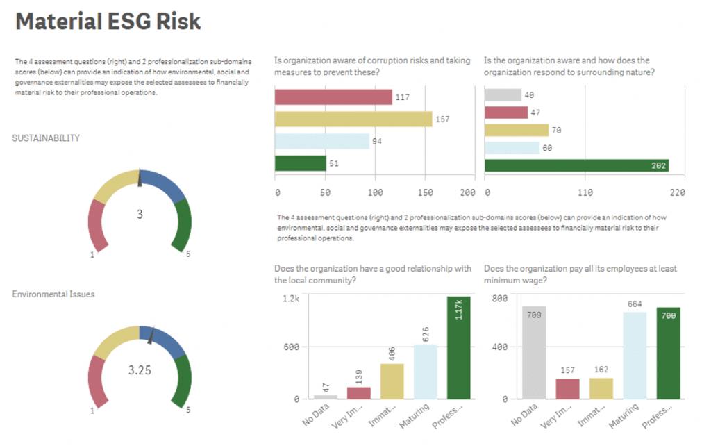 Qlik Risk Materialesg