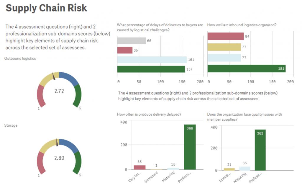 Qlik Risk Supplychain