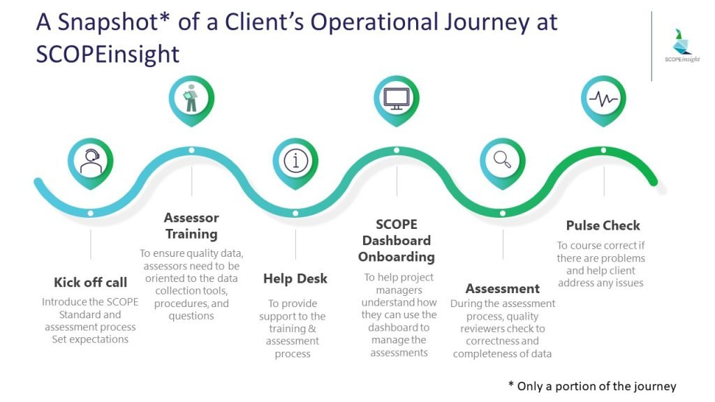 20201811 Client Journey Operations