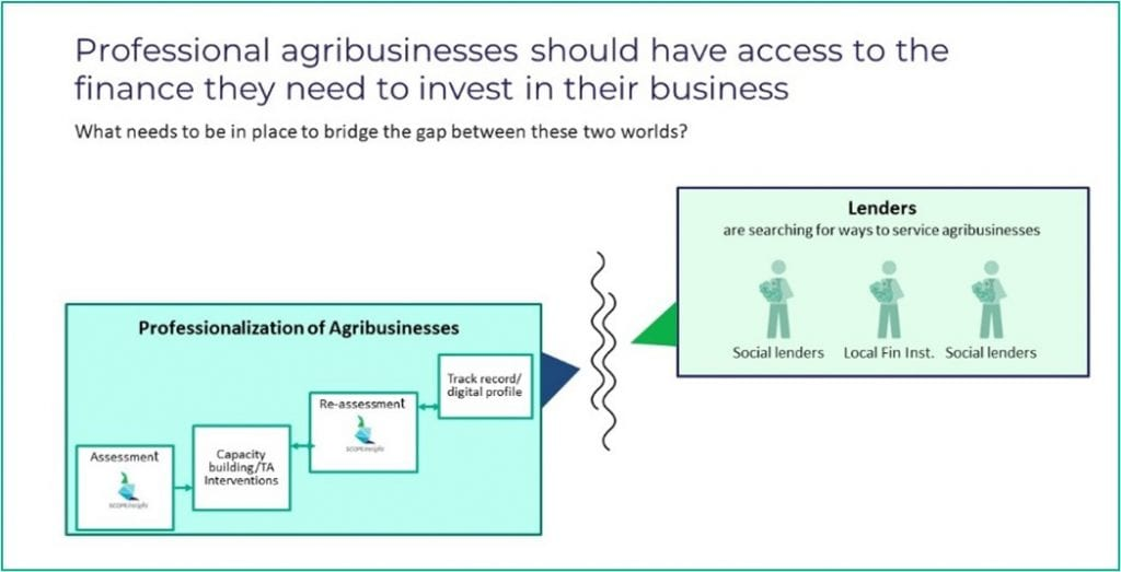 How do we bridge the gap between agri-SMEs and Lenders?