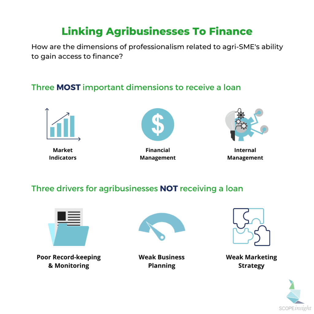 Access To Finance Graphic All Platforms