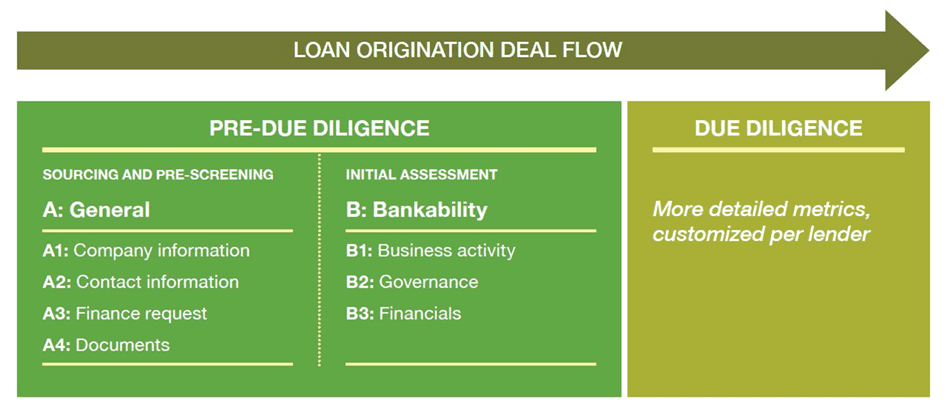 A graphic showing the loan origination deal flow. In the pre-due diligence stage, lenders can use the bankability metrics. This will make due diligence easier.