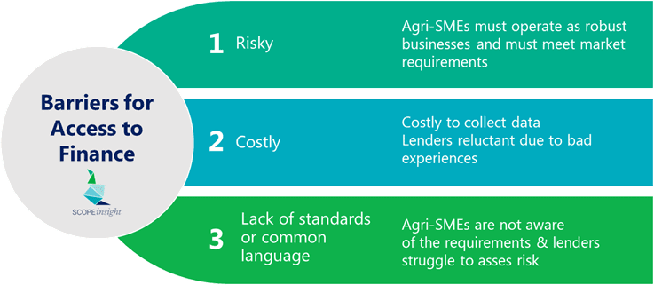 A graphic showing the barriers to access to finance. They are: first, that it's risky. Agri-SMEs must operate as robust businesses and must meet market requirements. Second, that it's costly. It is costly to collect data, and many lenders are reluctant due to bad experiences. Third, that there's a lack of standards or common language. Agri-SMEs are not aware of the requirements and lenders struggle to assess the risks.
