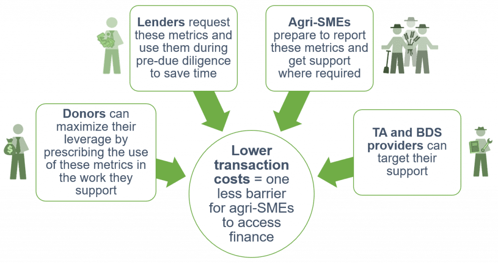 A graphic showing how all stakeholders can benefit from the bankability metrics. Donors can maximize their leverage by prescribing the use of these metrics in the work they support. Lenders request these metrics and use them during pre-due diligence to save time. Agri-SMEs prepare to report these metrics and get support where required. TA and BDS providers can target their support. This leads to lower transaction costs, which is one less barrier for agri-SMEs to access finance.
