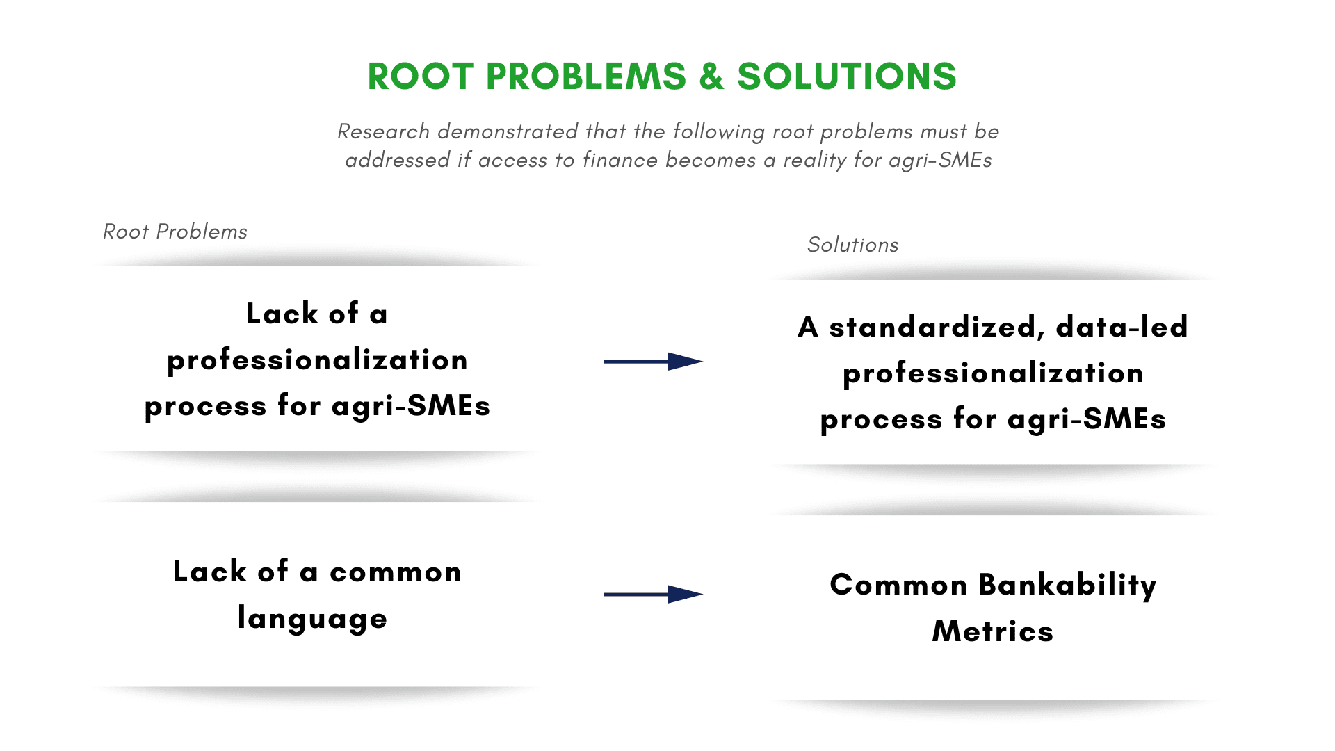 A graphic showing the root problems and solutions that research has determined must be addressed if access to finance is to be a reality for agri-SMEs. The first problem is the lack of a professionalization process for agri-SMEs. The solution is a standardized, data-led professionalization process for agri-SMEs. The second problem is a lack of a common language. The solution is Common Bankability Metrics.