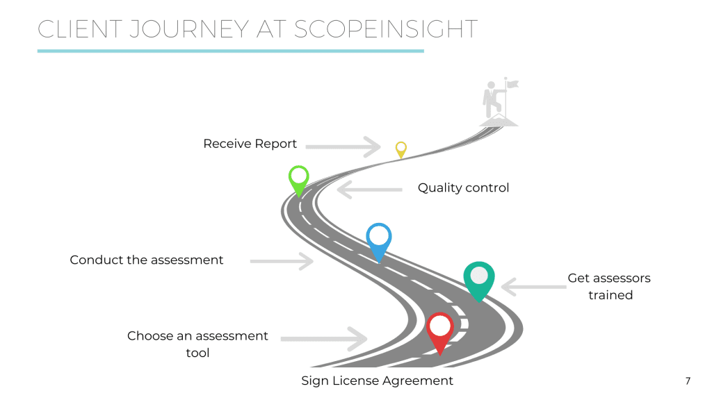 A graphic showing the client journey at SCOPEinsight, shown as a roadmap. The first step is signing the license agreement. Next comes choosing an assessment tool. Next is getting the assessors trained. After that is conducting the assessment. Next is quality control, and last is receiving the report.