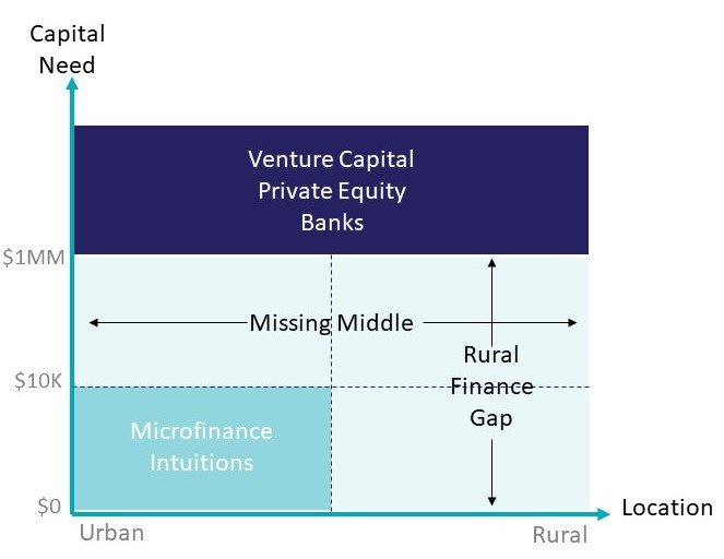 A graphic showing the missing middle in agricultural financing. Agribusinesses that need between $10,000 and $1,000,000 are not financed by microfinance institutions or banks, leaving them without a source of finance.