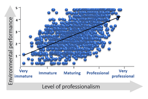 A scatterplot showing that, as the professionalism of agribusinesses increases from very immature to very professional, their environmental performance also improves.