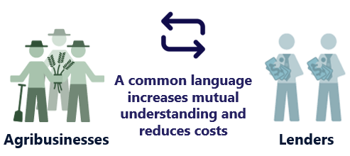"""A graphic that shows agribusinesses on one side and lenders on the other. Between them is a double sided arrow and the text """"A common language increases mutual understanding and reduces costs."""""""