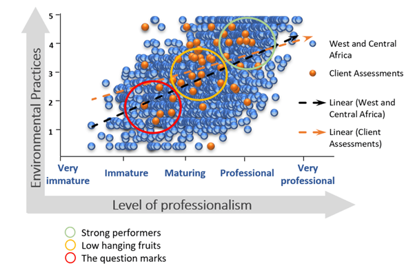 """A scatterplot that shows how a specific client's assessments relate to data from West and Central Africa in regards to environmental practices. The most professional are labeled as """"strong performers,"""" the maturing are labeled as """"low hanging fruits,"""" and the most immature are labeled as """"the question marks."""""""
