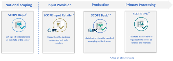 National scoping: SCOPE Rapid: Get a good understanding of the state of the sector Input provision: SCOPE Input Retailer: Strengthen the business acumen of last mile retailers Production: SCOPE Basic (also an SME version): Gain insights into the needs of emerging agribusinesses Primary Processing: SCOPE Pro (also an SME version): Facilitate mature farmer organizations access to finance and markets