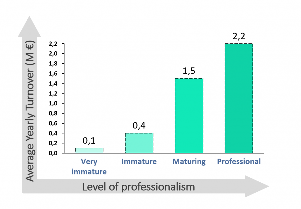 A bar graph showing that average yearly turnover increases as the level of professionalism does. For very immature agribusinesses, the average is 0.1 million euros. For immature agribusinesses, it is 0.4 million euros. For maturing agribusinesses, it is 1.5 million euros. For professional agribusinesses, it is 2.2 million euros.